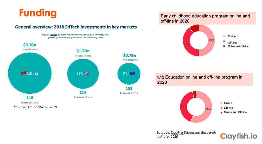 Funding and support for EdTech China