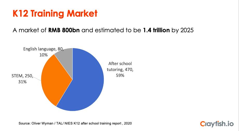 K12 training Market in China