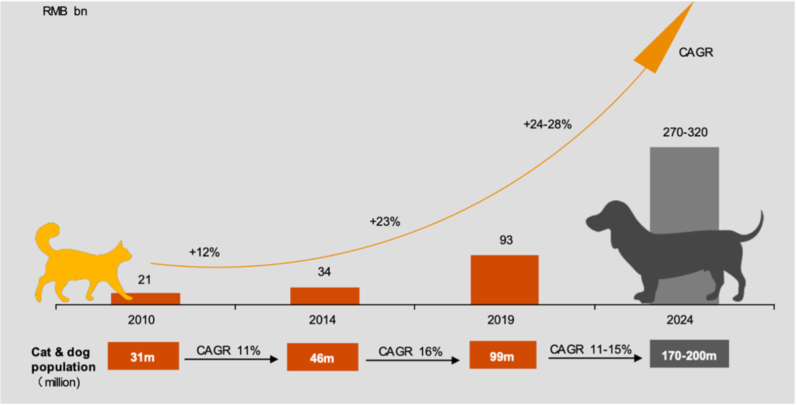 the retail value of China's pet (cat &dog) market from 2010 to 2024
